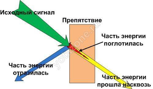 Примерная схема прохождения сигнала